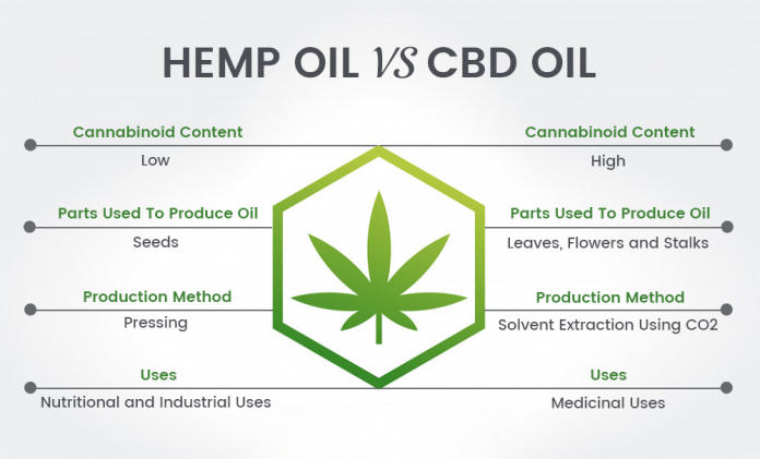 Hemp Oil VS. CBD Oil: What's the difference